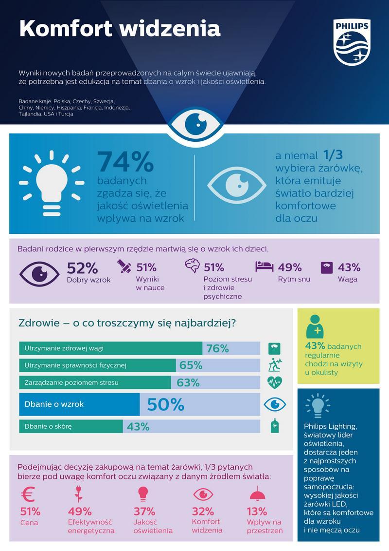 komfortowe oświetlenie led - infografika Philips