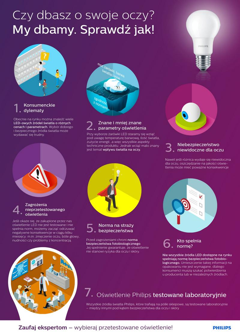 Philips LED dba o oczy! Infografika